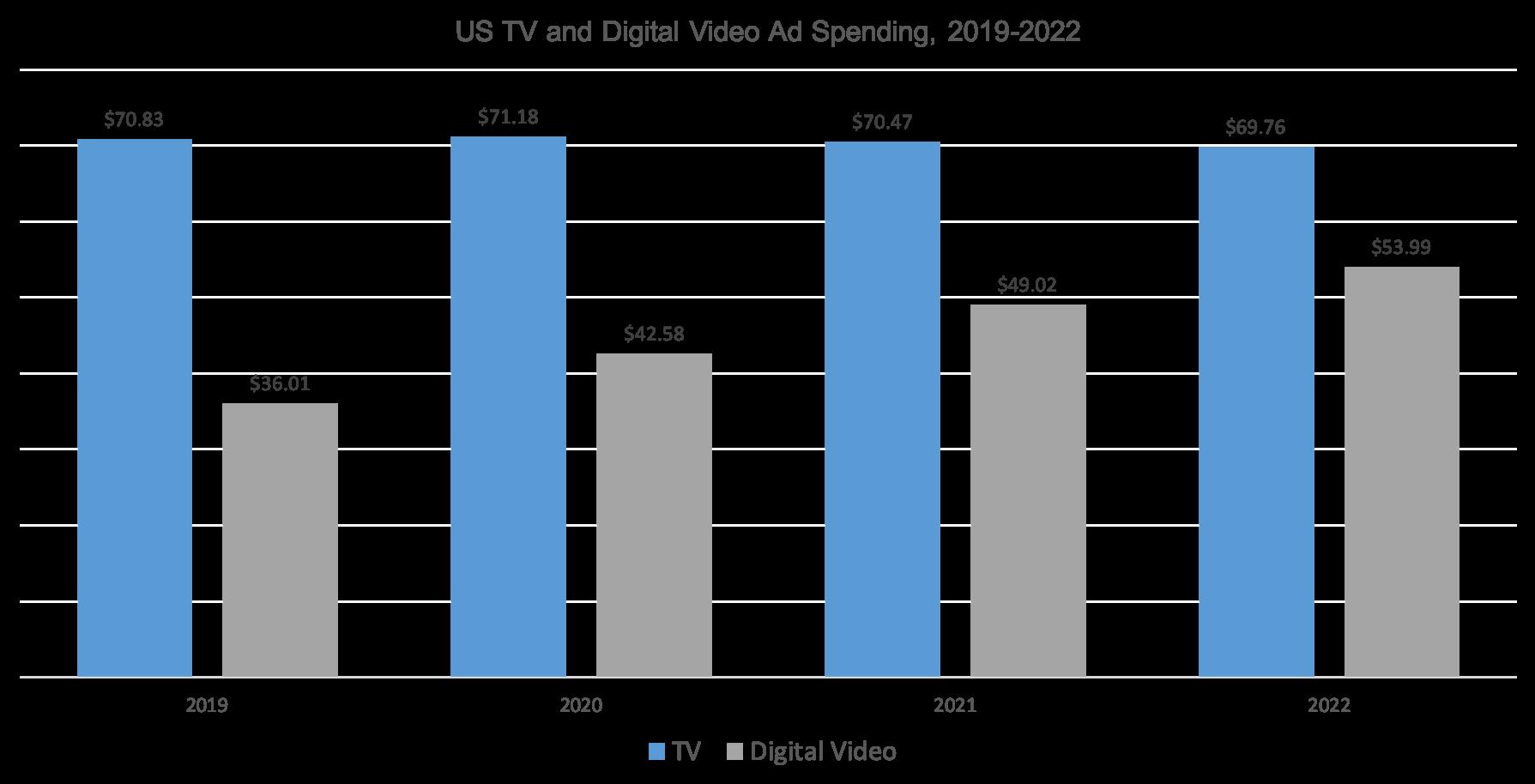 Spending TV Charts
